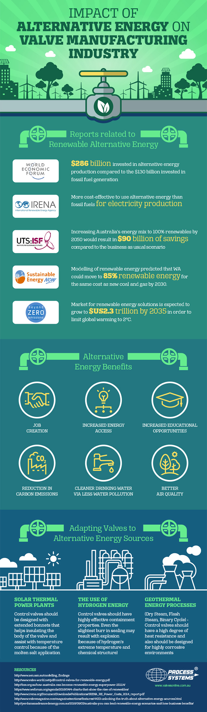 alternative energy and valves infographic